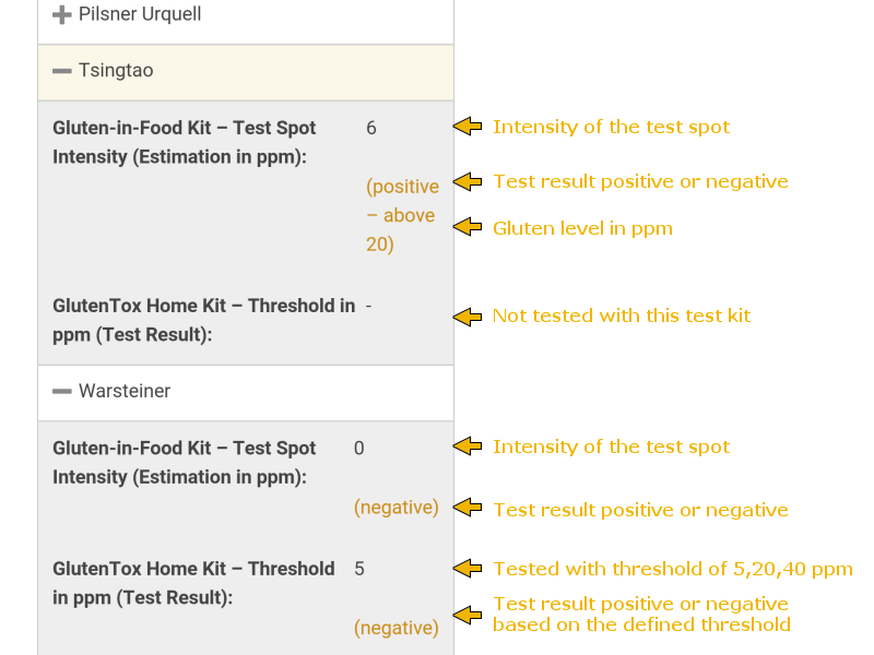 Gluten Test Table Help